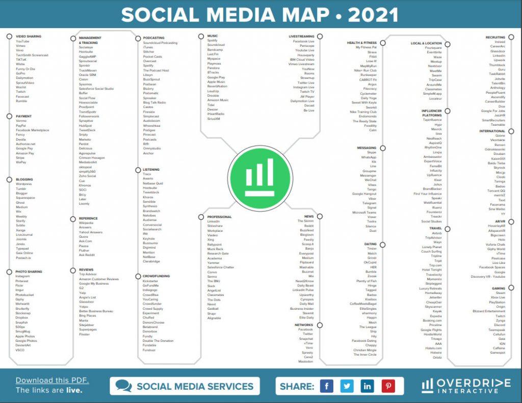 Social Media Map 2021
